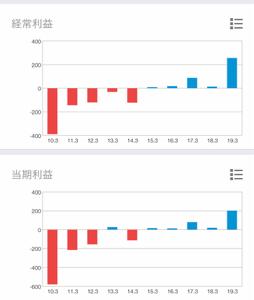 2342 - (株)トランスジェニック 黒字化から5期連続黒字でも、赤字の時より 株価が安くなっています。  2014年3月期決算前後でも5
