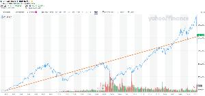 2558 - MAXIS 米国株式(S&P500)上場投信 FRBの無制限金融緩和と 財政規律を無視した2兆ドルの景気対策 で超長期トレンドラインまで復帰  本