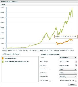 2558 - MAXIS 米国株式(S&P500)上場投信 実感としてはバブル以降は横ばいかマイナスが定位置ですからねぇ・・MSCI Kokusaiに出会ったの