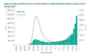 7777 - (株)スリー・ディー・マトリックス 欧州の COVID-19 に関する報道の内容が少々行き過ぎて参りましたので、客観的なデータと WHO
