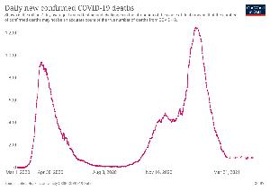 7777 - (株)スリー・ディー・マトリックス 1159 の感染者数の推移のグラフと、この死者数の推移のグラフを比べれば、イギリスがどのような準備を