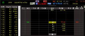 7777 - (株)スリー・ディー・マトリックス 昨日の出来高は939万株。未約定の引け成り買い残は921万株。出来高と同じくらいのロットかつ921万