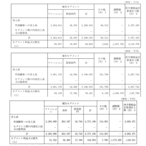 9878 - (株)セキド 主力のファッション事業とコスメの利益状況を見てみましょうか^^  添付上段2018.4〜9 添付中段