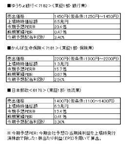 7182 - (株)ゆうちょ銀行 公募価格の仮条件1250円〜1450円だったのでまだ高いです。  おそらく800円あたりをつけてから