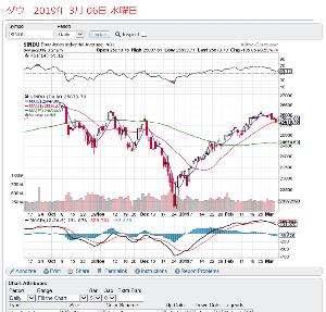 1569 - TOPIXベア上場投信 この前の、14.6%で、株ベアだ。 根拠は、ダウチャートだ。 5日線と21日線が、DCしようとしてい