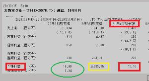9978 - (株)文教堂グループホールディングス       あくまで、11月の発表は +19.99円の利益から      その10%配当なら +2円