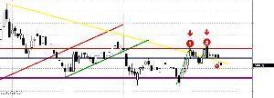 3778 - さくらインターネット(株) あぬーす。  黄色線割って保ち合いゾーンに戻ってきた。 ここからは保ち合い下限の紫平行線がターゲット