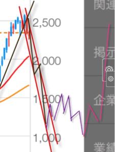 3661 - (株)エムアップホールディングス サービスして言ったら多分未来はこうなる^_^だから自分は1000円だと思う