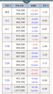 3661 - (株)エムアップホールディングス 東証 比率からみたら、売りは多いでしょう。 いづれ買い戻ししないとね。