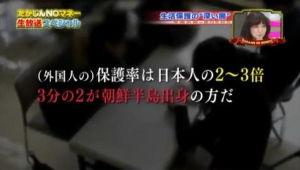 M7級首都直下地震、3年内80%!! 東京大学地震研究所 外国人への生活保護費は     年間1200億円、     国籍別では韓国・朝鮮人が     約2万