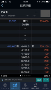 4543 - テルモ(株) 朝、楽しかったですねw いつかこの株価まで行って欲しいなo(^o^)o  テルモ頑張って!