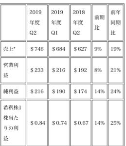XLNX - ザイリンクス CEOのコメント: 今四半期も過去最高の売上と利益を達成したことを大変うれしく思います。 ザイリンク