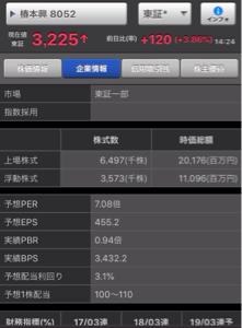 8052 - 椿本興業(株) PER7倍で100円から110円だよ🙈✨✨✨✨✨✨