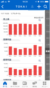 3167 - (株)TOKAIホールディングス ここは成長株でなく優待株ですよ。 売り上げヨコヨコ、株価もヨコヨコ!