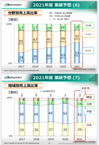 6590 - 芝浦メカトロニクス(株) SPE比率の拡大、そして台湾🇹🇼  これが意味する事は、このマイナー銘柄を保有している変態トレーダー