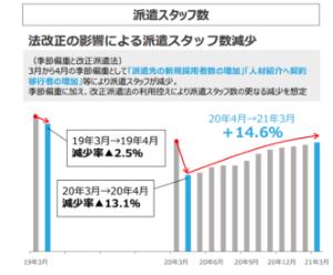 7045 - (株)ツクイスタッフ 派遣部門が、5月の資料で派遣法の関係で-13.1%減スタートと書いてあったのに4-6月で-4.6%ま