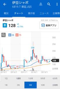 6819 - 伊豆シャボテンリゾート(株) そろそろ噴火🌋するのかにゃ?❤