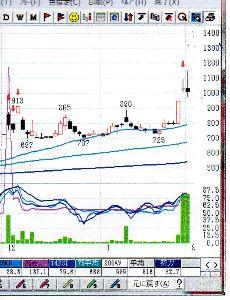 4288 - (株)アズジェント 本日陰線なれど、相場は右方上がりと見た・・・  出来高も昨日に続き600万株超え  1200円・13