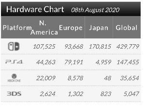 7974 - 任天堂(株) アメリカではスイッチが絶好調キープどころか加速してるようですね。 gameindustry.bizと