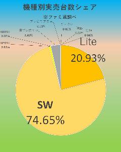 7974 - 任天堂(株) 【 そんなことより、ファミ通実売結果♪ 】 ~10/12-18集計♪~  🙂ハード SW/7万485