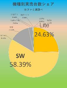 7974 - 任天堂(株) 【 ファミ通実売結果♪ 】 ~4/19-25~  🙂ハード SW/7万4433台(累計1581万42