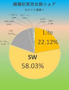 7974 - 任天堂(株) 【 ファミ通実売結果♪ 】 ~4/26-5/9~  ※驚異!SWシリーズ2週で23万超! しかし!し
