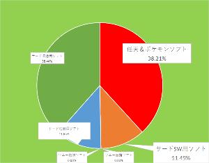 7974 - 任天堂(株) 【 ファミ通ベスト30概要 】 ~9/6-12~  🙂総合売上 42万5847本、28億9410万5