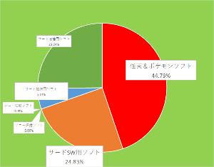 7974 - 任天堂(株) 【 ファミ通ベスト30概要 】 ~9/13-19~  🙂総合売上 22万7034本、14億5400万