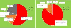 7974 - 任天堂(株) 【 最新ファミ通BEST30概要 】  🙂総合売上 29万3795本、¥19億7554万41