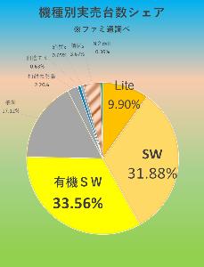 7974 - 任天堂(株) 【 ファミ通実売結果 】  SWシリーズ7万2944台! だがファミ通コメントは又も何故か18709
