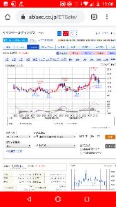 7279 - (株)ハイレックスコーポレーション 色んな株の四半期足MACD見てみ