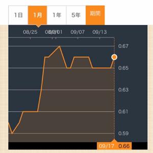 9318 - アジア開発キャピタル(株) Mabhey Holdings の株価、動きよるでぇ。