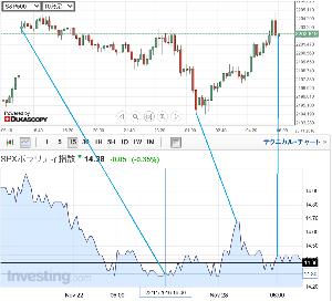 寅の株 昨夜はNK先物は50円くらい上げたけど、vix短もわずかに上昇しそうだからトントンかな。 SPXボラ