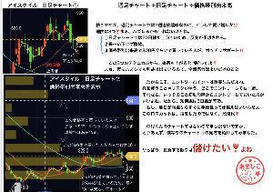 6166 - (株)中村超硬 週足チャートからのエントリー方法 パート3!【最終回】   答え合わせは来週だねぇ。上がるかな?下が