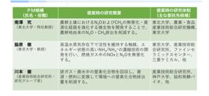 6166 - (株)中村超硬 https://www8.cao.go.jp/cstp/moonshot/senryakusuish