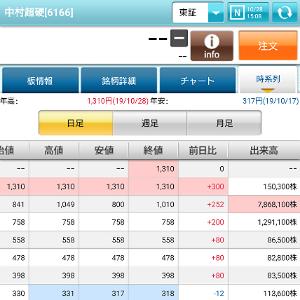 6166 - (株)中村超硬 大相場スタート時の約定数も8万株台… このあと更に減りそうだね(笑) 売り枯れ、万歳\