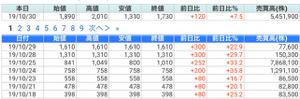 6166 - (株)中村超硬 8連騰で、 乖離率 +239.88% 出来高増 長い上髭 引けは陰線 首吊り線  ここで買い煽る奴っ