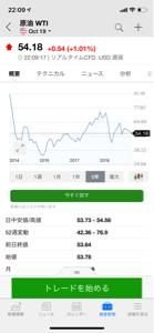 RDS-B - ロイヤル・ダッチ・シェル 原油のチャート