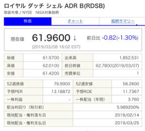RDS-B - ロイヤル・ダッチ・シェル 参
