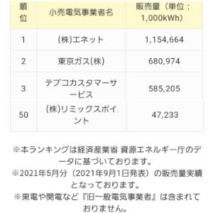 3825 - (株)リミックスポイント ◼️電力小売りは50社中50位