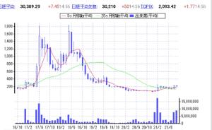 3825 - (株)リミックスポイント 1.2月はガッポリ喰らいました😄 経費を下げないと売上利益は伸びませんから。 もう誰も買わないから下