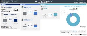 3796 - (株)いい生活 プロパティデータバンクをベースとした、いい生活との比較。