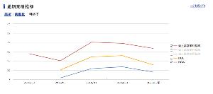3796 - (株)いい生活 こちらは同業のプロパティデータバンクの利益率。