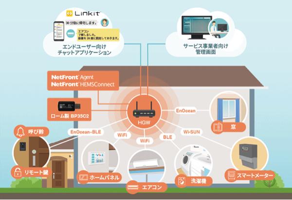 4813 - (株)ACCESS 2016年から電力のLinkitはLinkitの電力だちんこまめこぽん