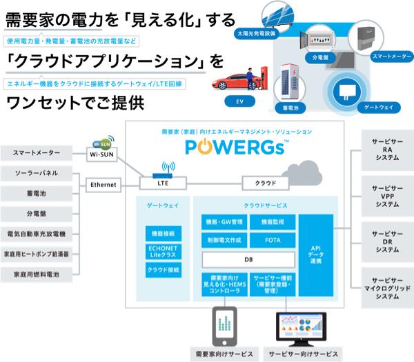 4813 - (株)ACCESS 「POWERGsTM(パワージーズ)」にドコモIoTマネージドサービスを活用し、2022年2月を目途