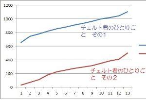 ミニチュアシュナウザー大好き! 2014年6月に、 「M.シュナウザー チェルト君のひとりごと その1」が1100 「M.シュナウザ