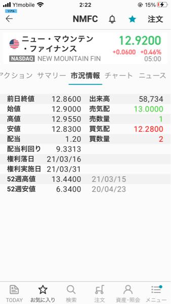 NMFC - ニュー・マウンテン・ファイナンス 21年3/31=3月の最終営業日の終値は12.40。 2月末の終値は12.39=2月末に比べて、価格