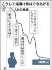 8897 - (株)タカラレーベン 出来高減の過疎化 多少上げても下げ相場のジリ下げを繰り返し 年初来安値を更新しますね、これ(^◇^;