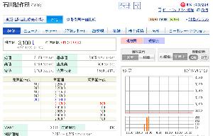 6208 - (株)石川製作所 PTSも上がってますしね