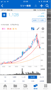 4714 - (株)リソー教育 ん〜きれいなチャート